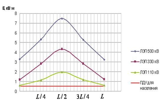 Купить П341  Прибор для измерения СВЧ излучений