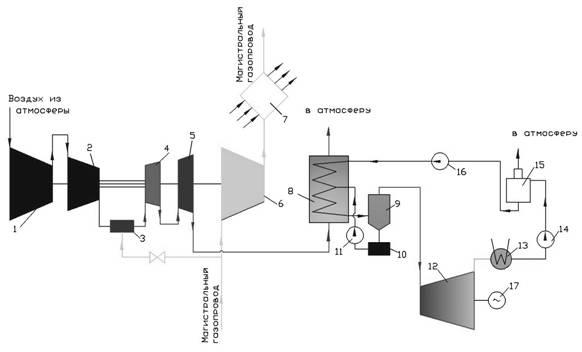 Схема ГПА с водогрейным котлом