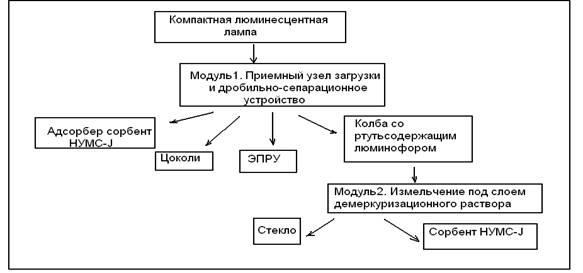 Схема процесса утилизации и